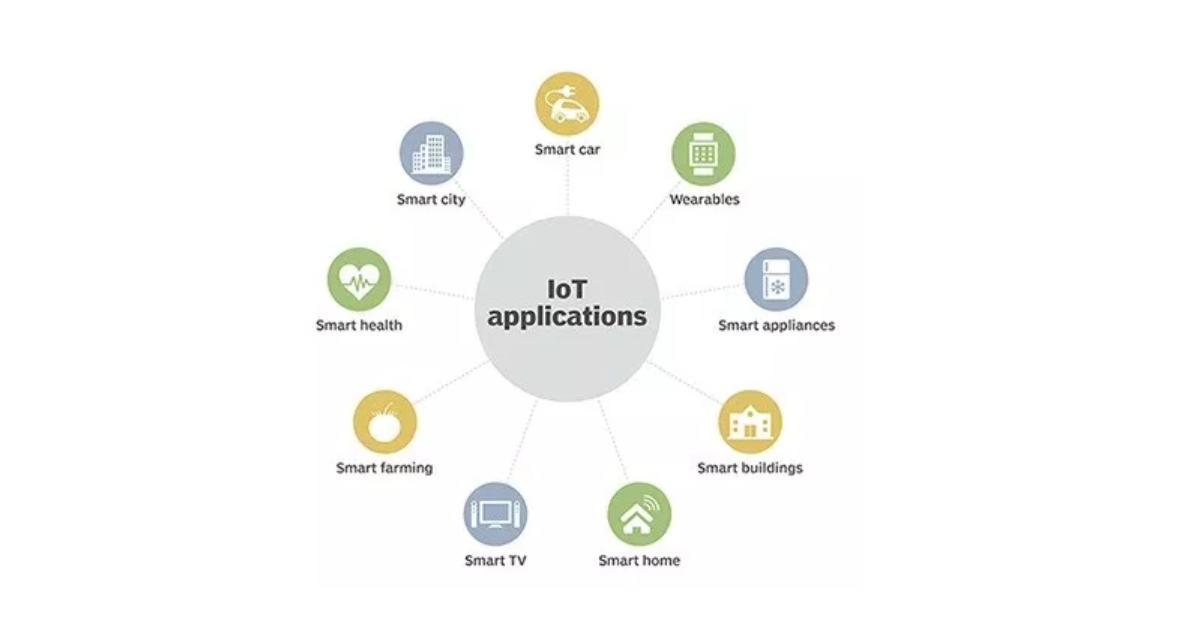 Aplicativos De IoT Para Consumidores E Empresas