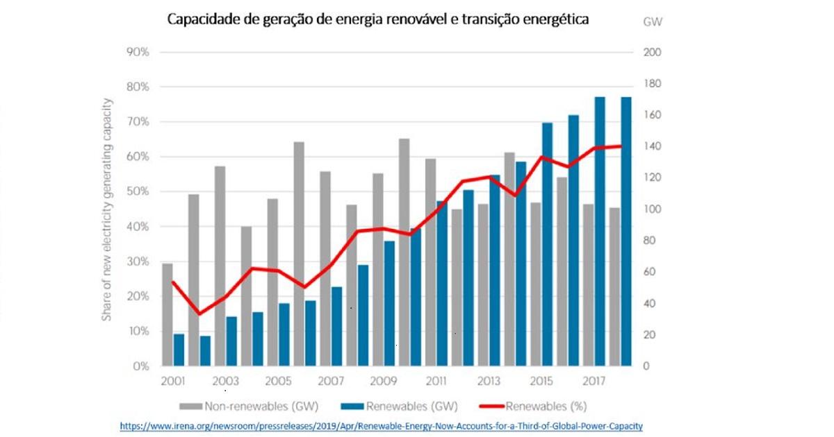 As Fontes Renováveis Atingiram Um Terço Da Capacidade Global De Energia Em 2018
